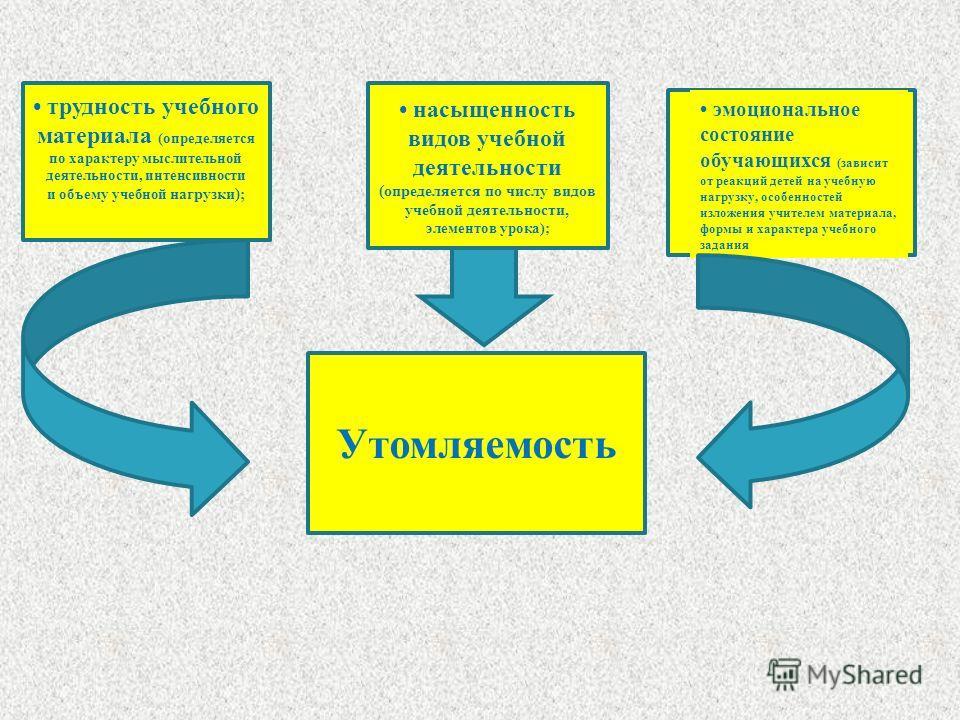 Утомляемость трудность учебного материала (определяется по характеру мыслительной деятельности, интенсивности и объему учебной нагрузки); насыщенность видов учебной деятельности (определяется по числу видов учебной деятельности, элементов урока); эмо