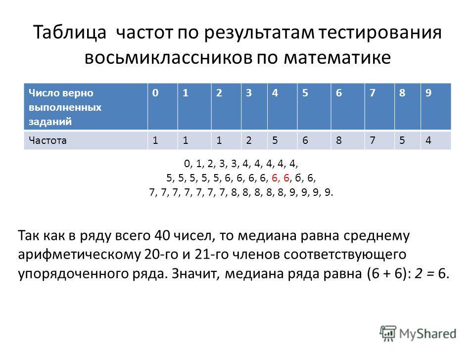 Таблица частот по результатам тестирования восьмиклассников по математике Число верно выполненных заданий 0123456789 Частота1112568754 Так как в ряду всего 40 чисел, то медиана равна среднему арифметическому 20-го и 21-го членов соответствующего упор