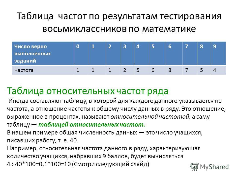 Таблица частот по результатам тестирования восьмиклассников по математике Число верно выполненных заданий 0123456789 Частота1112568754 Таблица относительных частот ряда Иногда составляют таблицу, в которой для каждого данного указывается не частота,