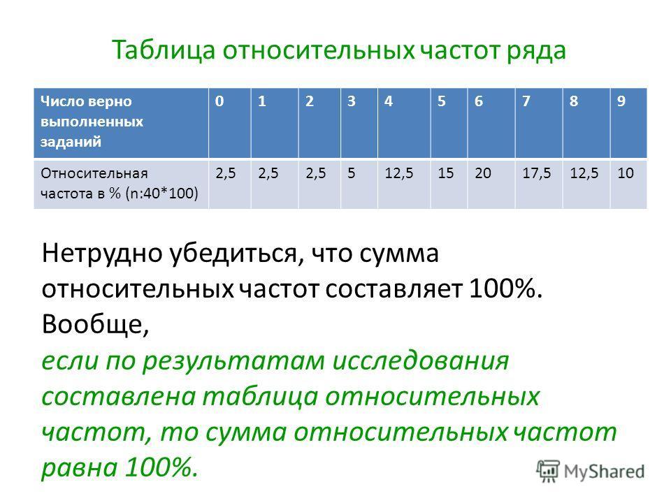 Таблица относительных частот ряда Число верно выполненных заданий 0123456789 Относительная частота в % (n:40*100) 2,5 512,5152017,512,510 Нетрудно убедиться, что сумма относительных частот составляет 100%. Вообще, если по результатам исследования сос