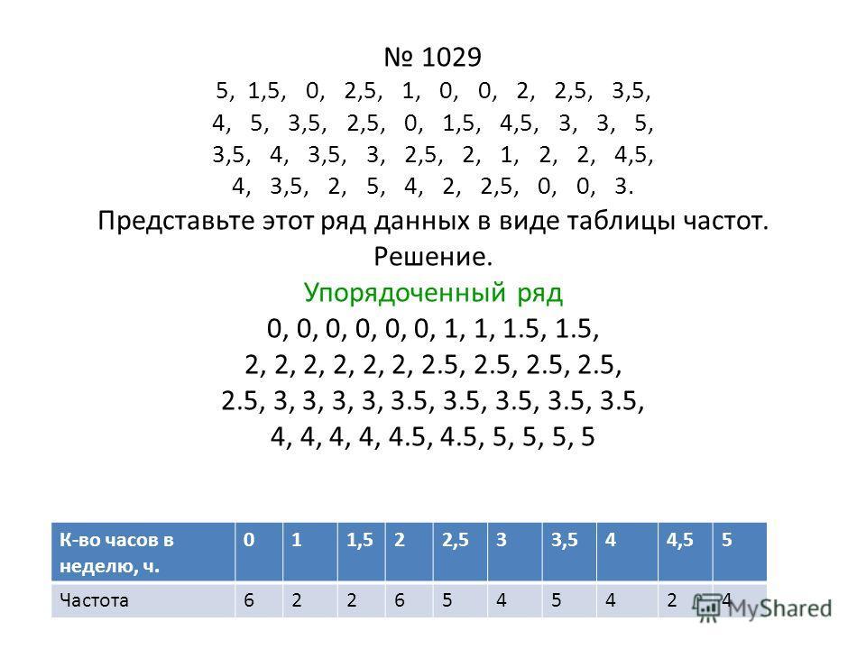 1029 5, 1,5, 0, 2,5, 1, 0, 0, 2, 2,5, 3,5, 4, 5, 3,5, 2,5, 0, 1,5, 4,5, 3, 3, 5, 3,5, 4, 3,5, 3, 2,5, 2, 1, 2, 2, 4,5, 4, 3,5, 2, 5, 4, 2, 2,5, 0, 0, 3. Представьте этот ряд данных в виде таблицы частот. Решение. Упорядоченный ряд 0, 0, 0, 0, 0, 0, 1