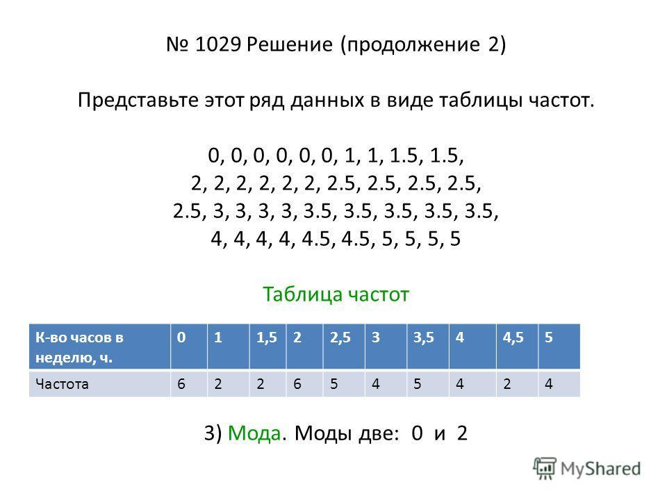 1029 Решение (продолжение 2) Представьте этот ряд данных в виде таблицы частот. 0, 0, 0, 0, 0, 0, 1, 1, 1.5, 1.5, 2, 2, 2, 2, 2, 2, 2.5, 2.5, 2.5, 2.5, 2.5, 3, 3, 3, 3, 3.5, 3.5, 3.5, 3.5, 3.5, 4, 4, 4, 4, 4.5, 4.5, 5, 5, 5, 5 Таблица частот 3) Мода.