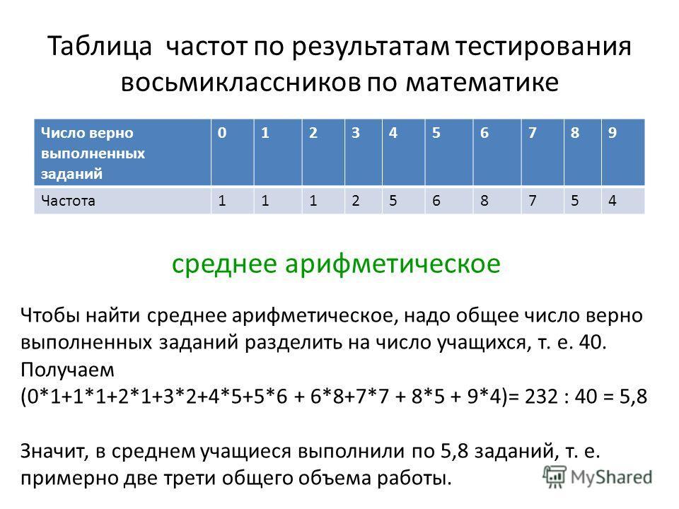 Таблица частот по результатам тестирования восьмиклассников по математике Число верно выполненных заданий 0123456789 Частота1112568754 среднее арифметическое Чтобы найти среднее арифметическое, надо общее число верно выполненных заданий разделить на