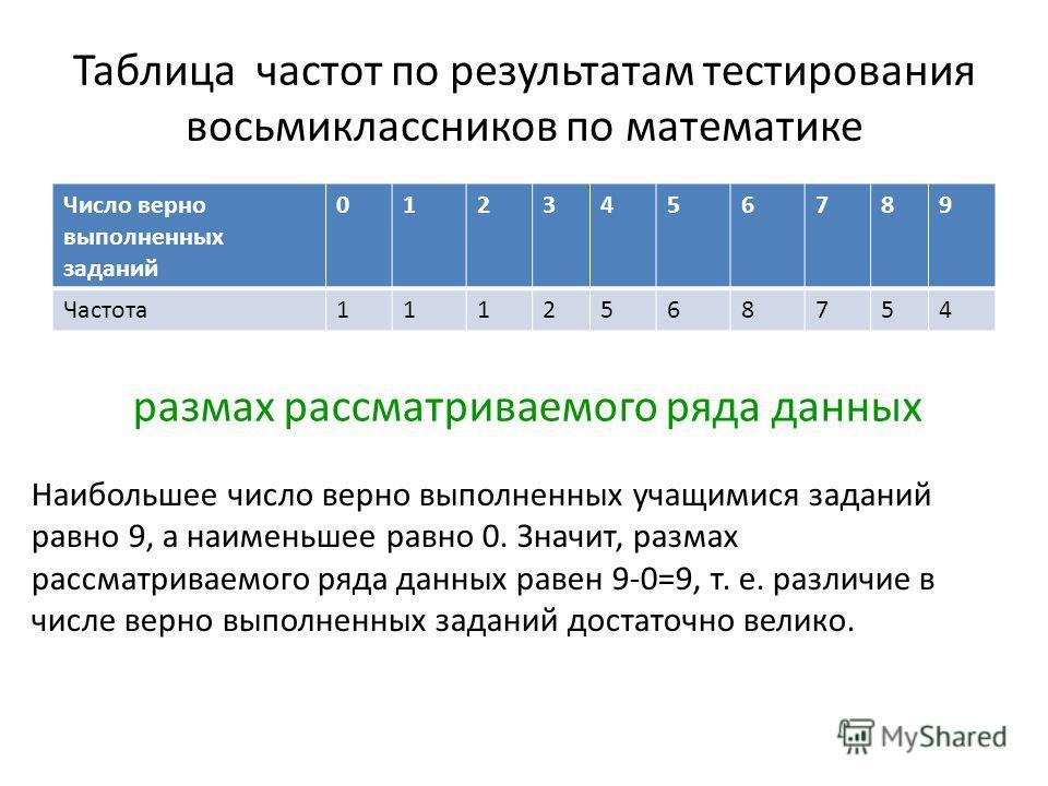 Таблица частот по результатам тестирования восьмиклассников по математике Число верно выполненных заданий 0123456789 Частота1112568754 размах рассматриваемого ряда данных Наибольшее число верно выполненных учащимися заданий равно 9, а наименьшее равн
