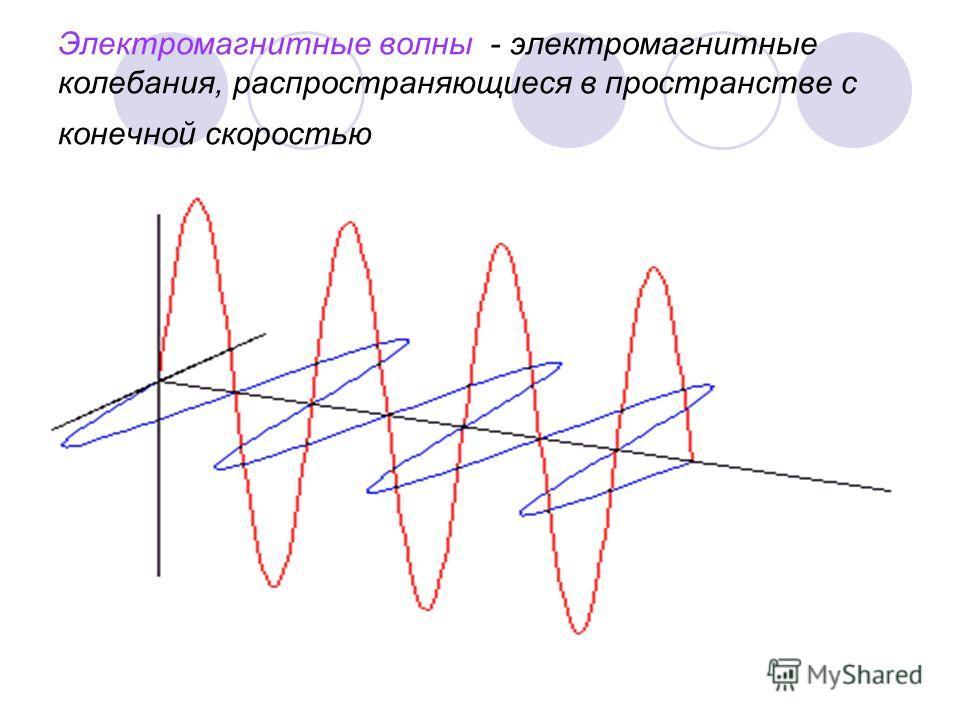 Электромагнитные волны - электромагнитные колебания, распространяющиеся в пространстве с конечной скоростью