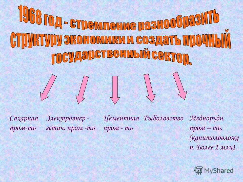 Сахарная пром-ть Электроэнер - гетич. пром -ть Цементная пром - ть РыболовствоМеднорудн. пром – ть. (капитоловложе н. Более 1 млн).