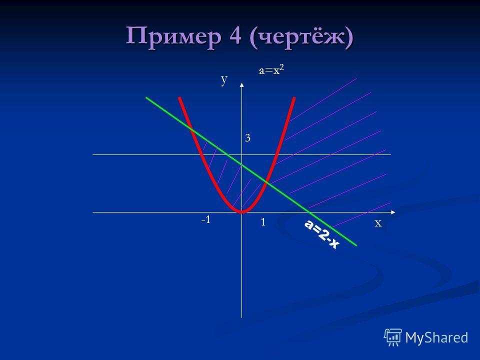 Пример 4 (чертёж) х у а=2-х а=х 2 3 1