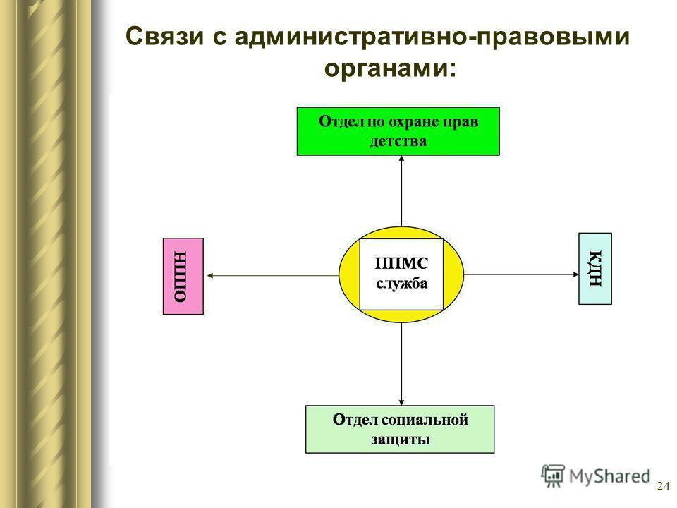 24 Связи с административно-правовыми органами:
