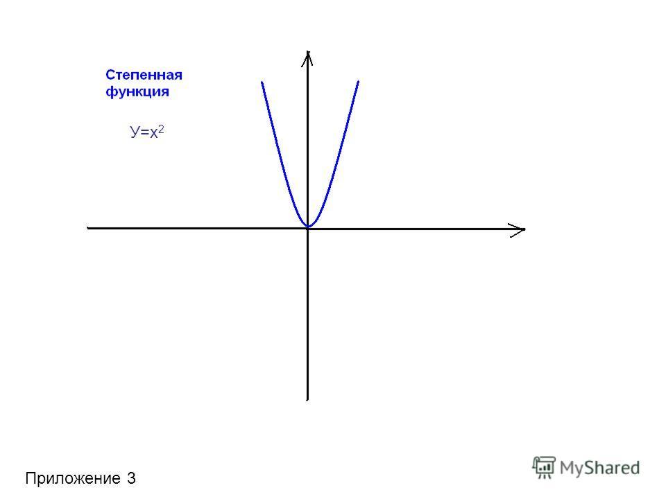 Приложение 3 У=х 2