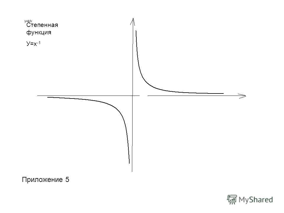 Степенная функция У=х -1 Приложение 5