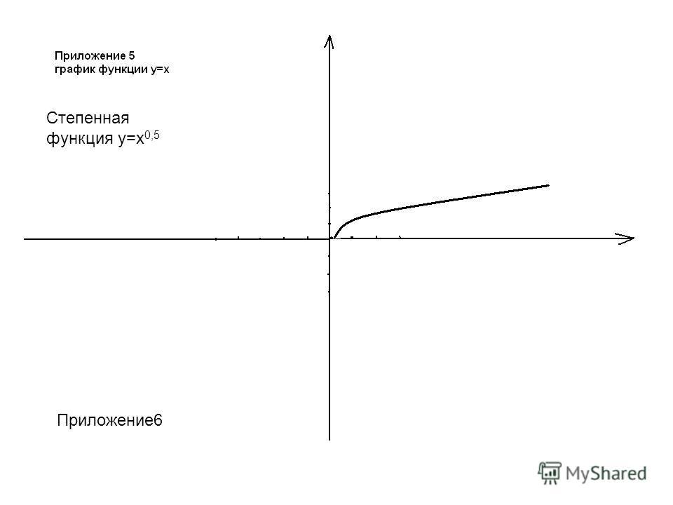Приложение6 Степенная функция у=х 0,5