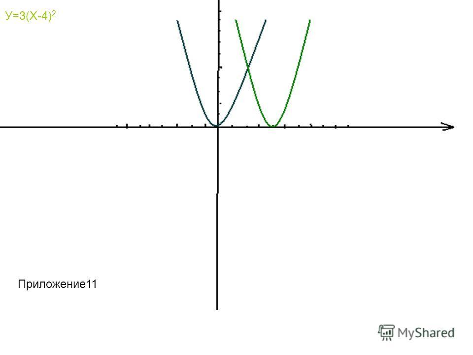 У=3Х 2 У=3(Х-4) 2 Приложение11