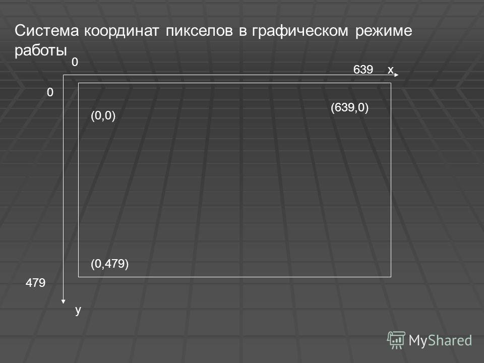 0 0 (0,0) (639,0) 639 479 у х (0,479) Система координат пикселов в графическом режиме работы