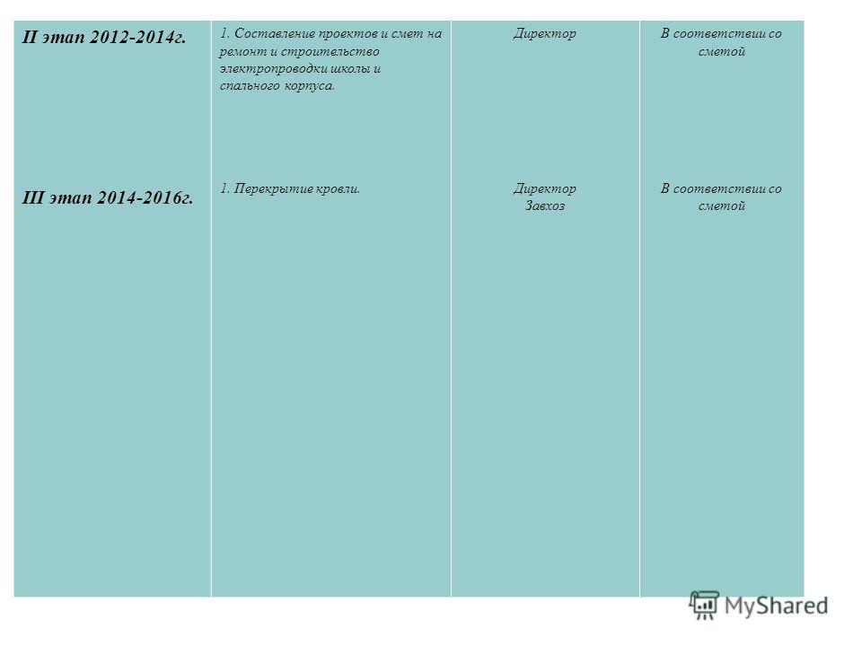 II этап 2012-2014г. III этап 2014-2016г. 1. Составление проектов и смет на ремонт и строительство электропроводки школы и спального корпуса. 1. Перекрытие кровли. Директор Завхоз В соответствии со сметой