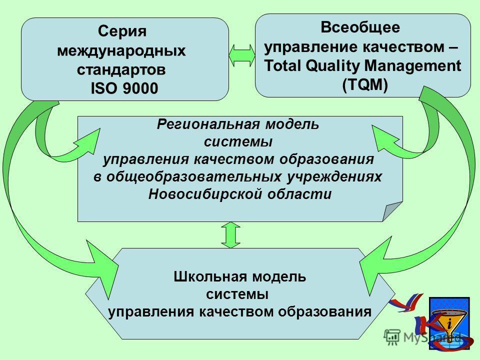 Всеобщее управление качеством – Total Quality Management (TQM) Региональная модель системы управления качеством образования в общеобразовательных учреждениях Новосибирской области Школьная модель системы управления качеством образования Серия междуна