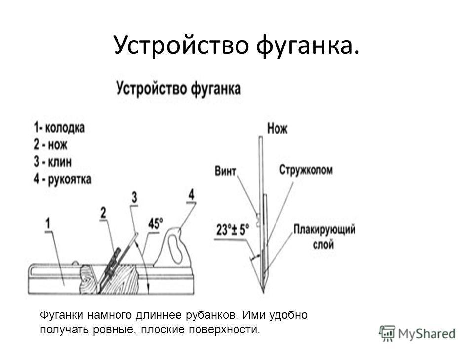 Устройство фуганка. Фуганки намного длиннее рубанков. Ими удобно получать ровные, плоские поверхности.