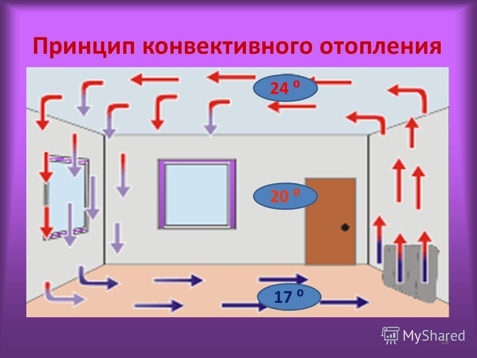 Принцип конвективного отопления 24 20 17 18