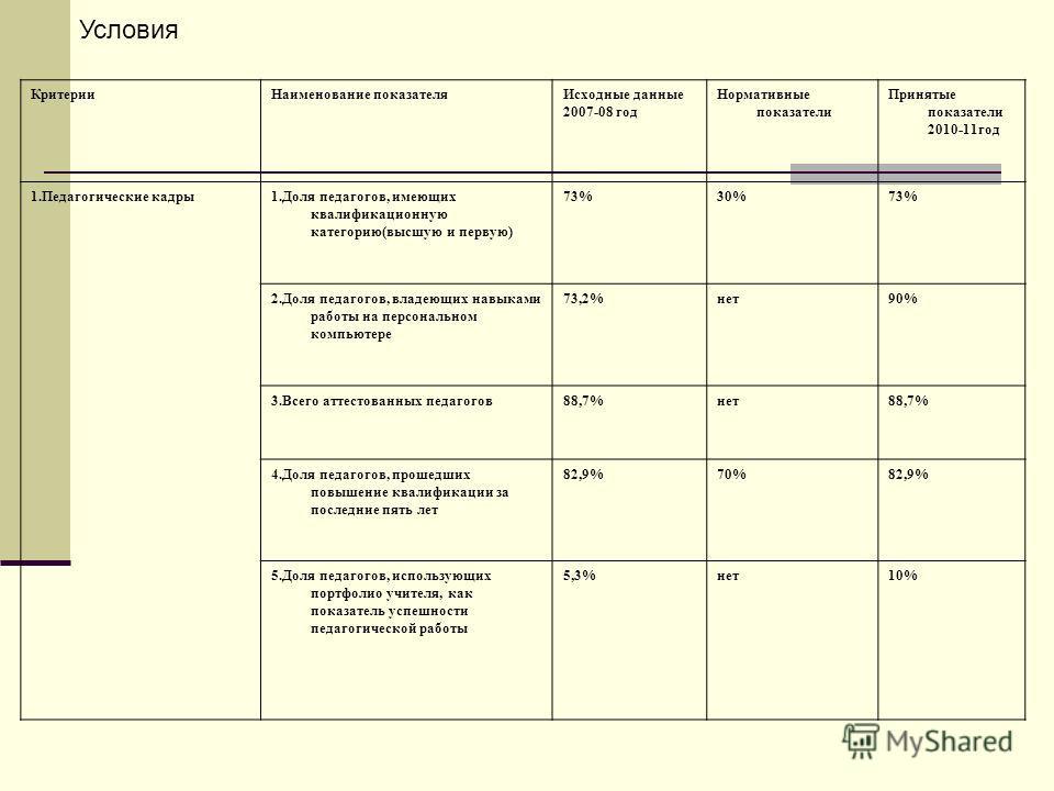 КритерииНаименование показателяИсходные данные 2007-08 год Нормативные показатели Принятые показатели 2010-11год 1.Педагогические кадры1.Доля педагогов, имеющих квалификационную категорию(высшую и первую) 73%30%73% 2.Доля педагогов, владеющих навыкам