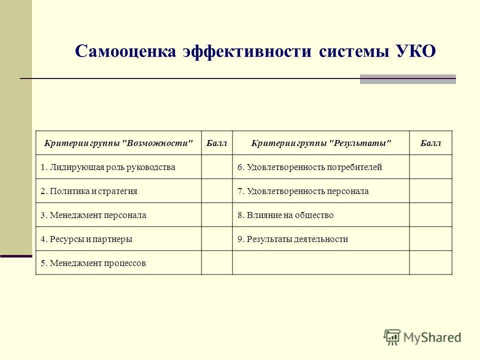 Самооценка эффективности системы УКО Критерии группы