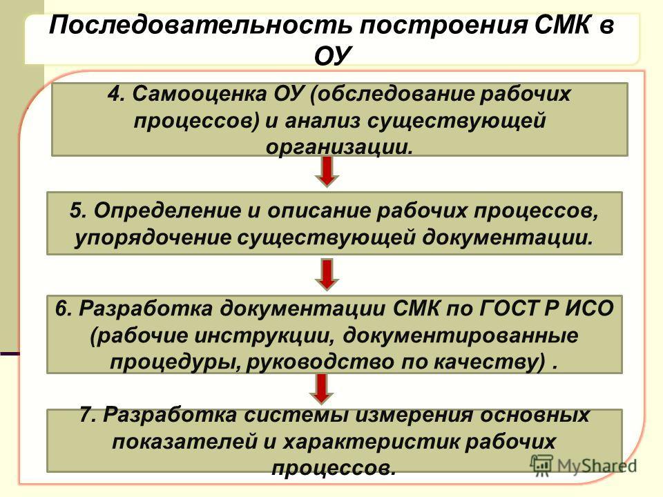 Последовательность построения СМК в ОУ 4. Самооценка ОУ (обследование рабочих процессов) и анализ существующей организации. 5. Определение и описание рабочих процессов, упорядочение существующей документации. 6. Разработка документации СМК по ГОСТ Р