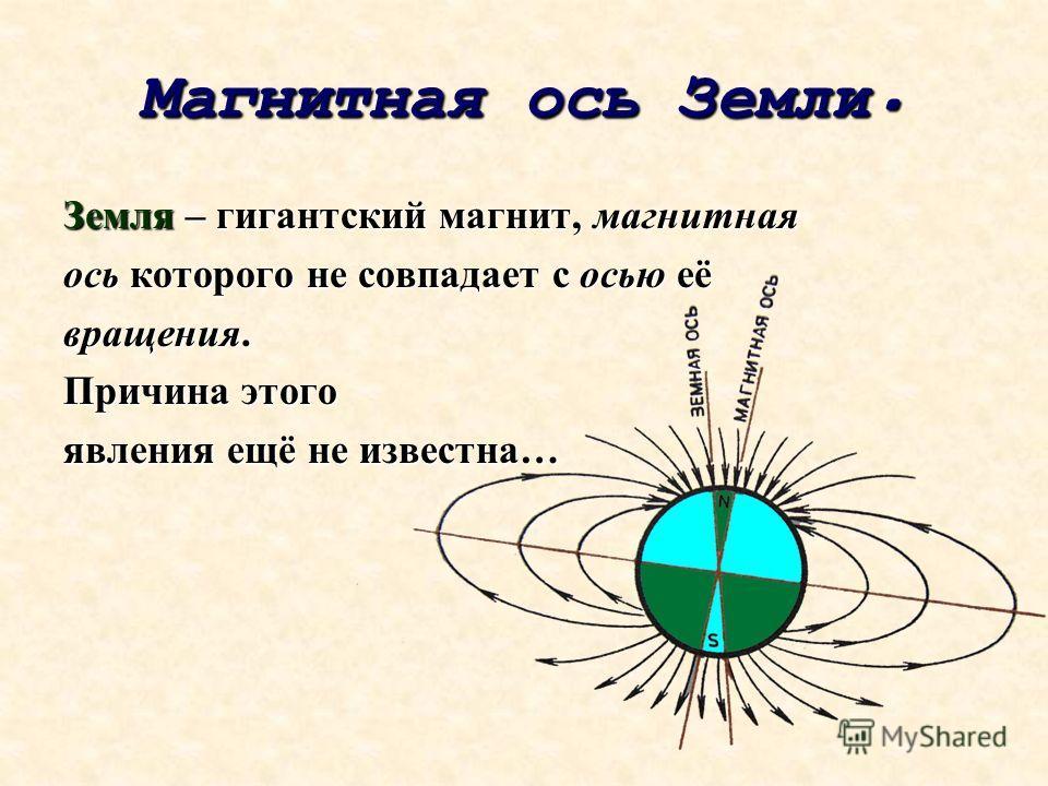 Магнитная Магнитная ось ось Земли. Земля – гигантский магнит, магнитная ось которого не совпадает с осью её вращения. Причина этого явления ещё не известна…