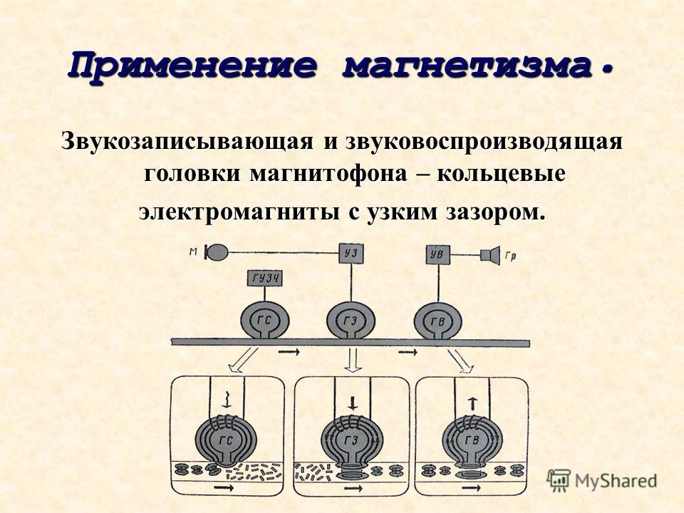 Применение магнетизма. Звукозаписывающая и звуковоспроизводящая головки магнитофона – кольцевые электромагниты с узким зазором.