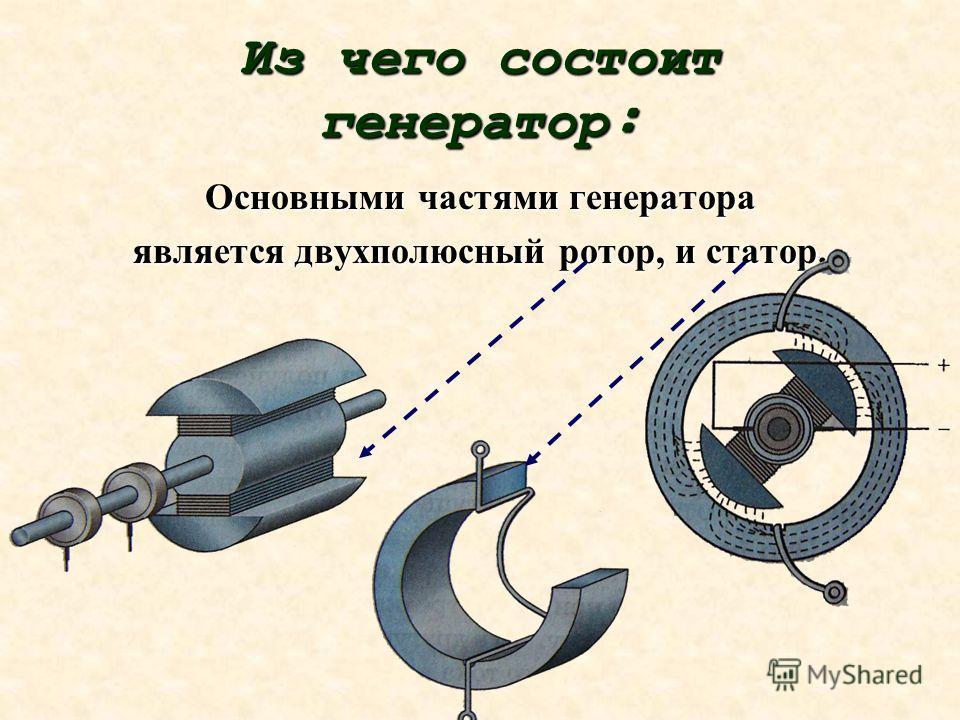 Из чего состоит генератор : Основными частями генератора является двухполюсный ротор, и статор.