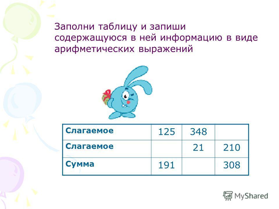 Слагаемое 125348 Слагаемое 21210 Сумма 191308 Заполни таблицу и запиши содержащуюся в ней информацию в виде арифметических выражений
