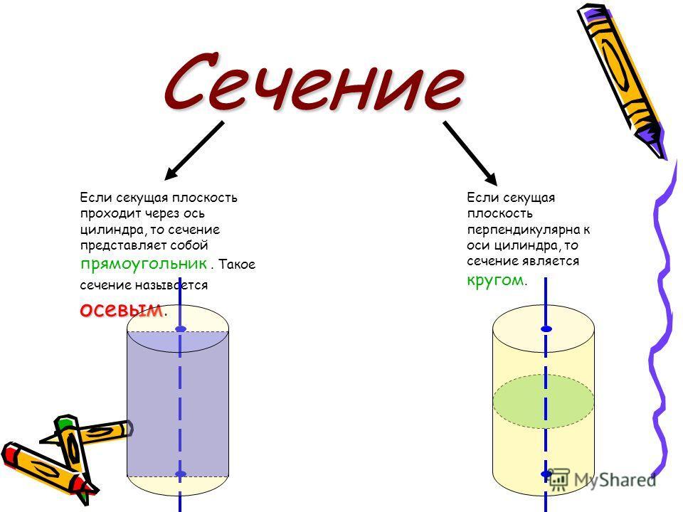 Сечение Если секущая плоскость проходит через ось цилиндра, то сечение представляет собой прямоугольник. Такое сечение называется осевым. Если секущая плоскость перпендикулярна к оси цилиндра, то сечение является кругом.