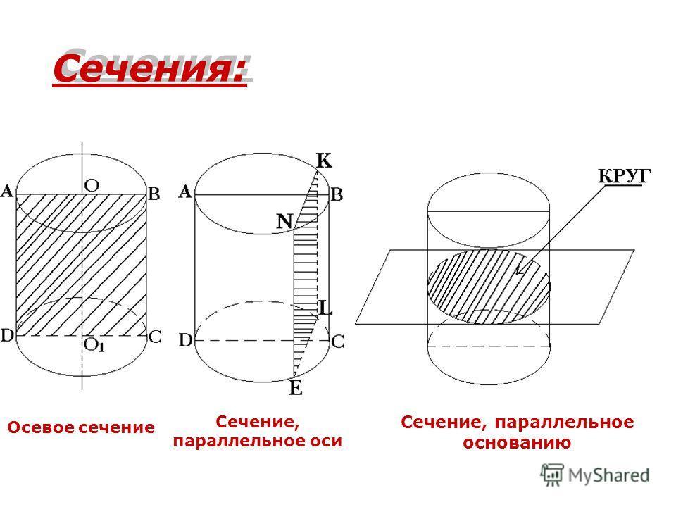 Сечения: Осевое сечение Сечение, параллельное оси Сечение, параллельное основанию