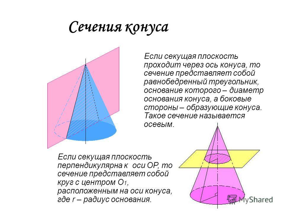 Сечения конуса Если секущая плоскость проходит через ось конуса, то сечение представляет собой равнобедренный треугольник, основание которого – диаметр основания конуса, а боковые стороны – образующие конуса. Такое сечение называется осевым. Если сек