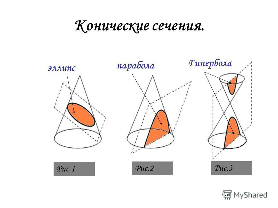 Конические сечения. эллипс парабола Гипербола Рис.1 Рис.2 Рис.3