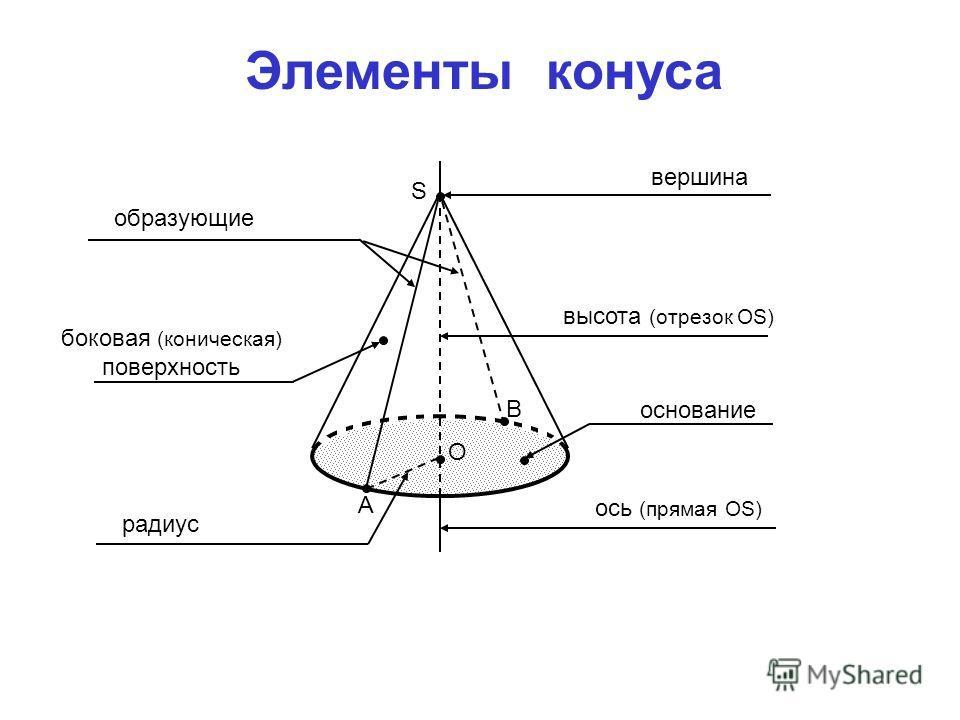 О S А В основание радиус образующие боковая (коническая) поверхность вершина высота (отрезок ОS) ось (прямая ОS) Элементы конуса