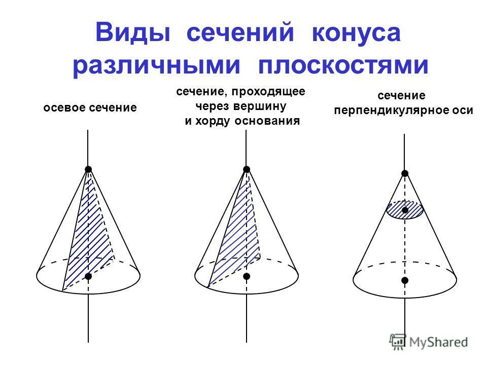 Виды сечений конуса различными плоскостями осевое сечение сечение, проходящее через вершину и хорду основания сечение перпендикулярное оси