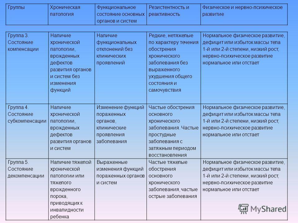 Группа 3. Состояние компенсации Наличие хронической патологии, врожденных дефектов развития органов и систем без изменения функций Наличие функциональных отклонений без клинических проявлений Редкие, нетяжелые по характеру течения обострения хроничес