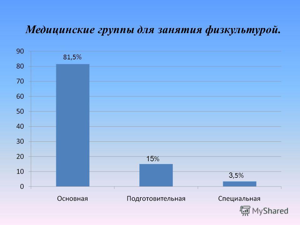 Медицинские группы для занятия физкультурой. 81,5% 15 % 3,5%