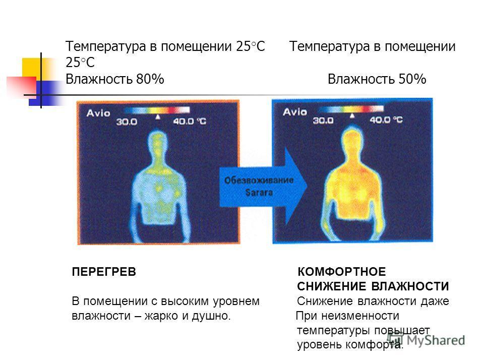 Температура в помещении 25°С Температура в помещении 25°С Влажность 80% Влажность 50% ПЕРЕГРЕВ КОМФОРТНОЕ СНИЖЕНИЕ ВЛАЖНОСТИ В помещении с высоким уровнем Снижение влажности даже влажности – жарко и душно. При неизменности температуры повышает уровен