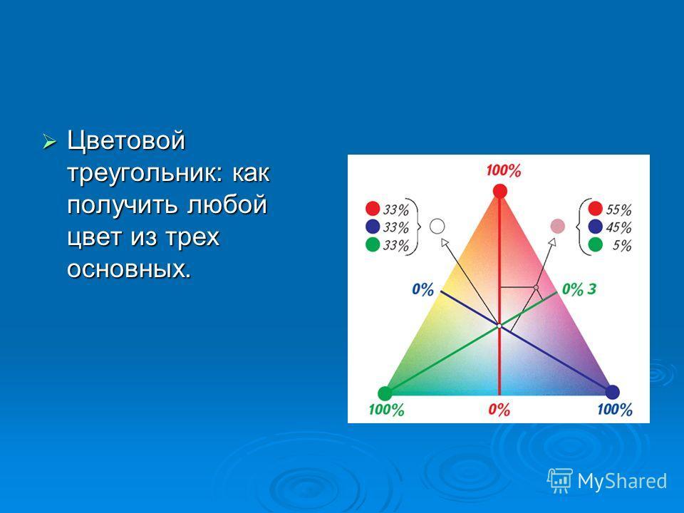 Цветовой треугольник: как получить любой цвет из трех основных. Цветовой треугольник: как получить любой цвет из трех основных.