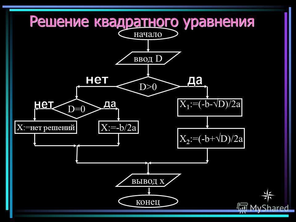Решение квадратного уравнения начало D>0 X 1 :=(-b- D)/2a X 2 :=(-b+ D)/2a ввод D вывод x конец D=0 X:=нет решений X:=-b/2a