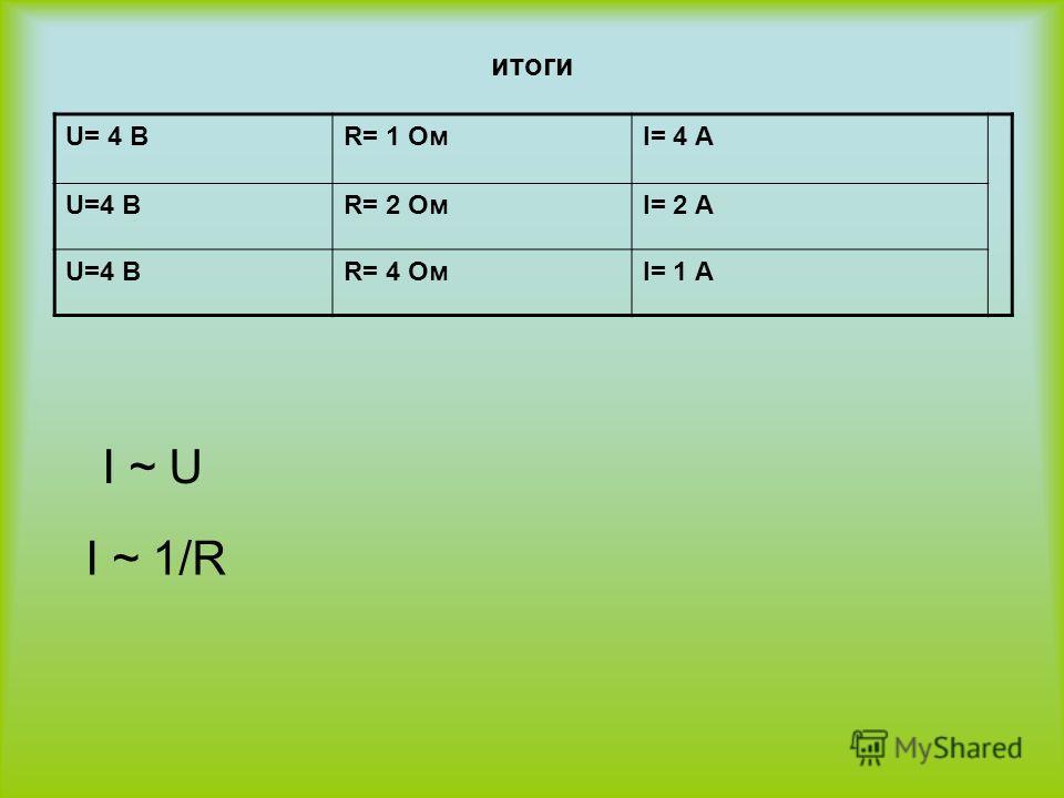 итоги U= 4 ВR= 1 ОмI= 4 А U=4 ВR= 2 ОмI= 2 А U=4 ВR= 4 ОмI= 1 А I ~ U I ~ 1/R