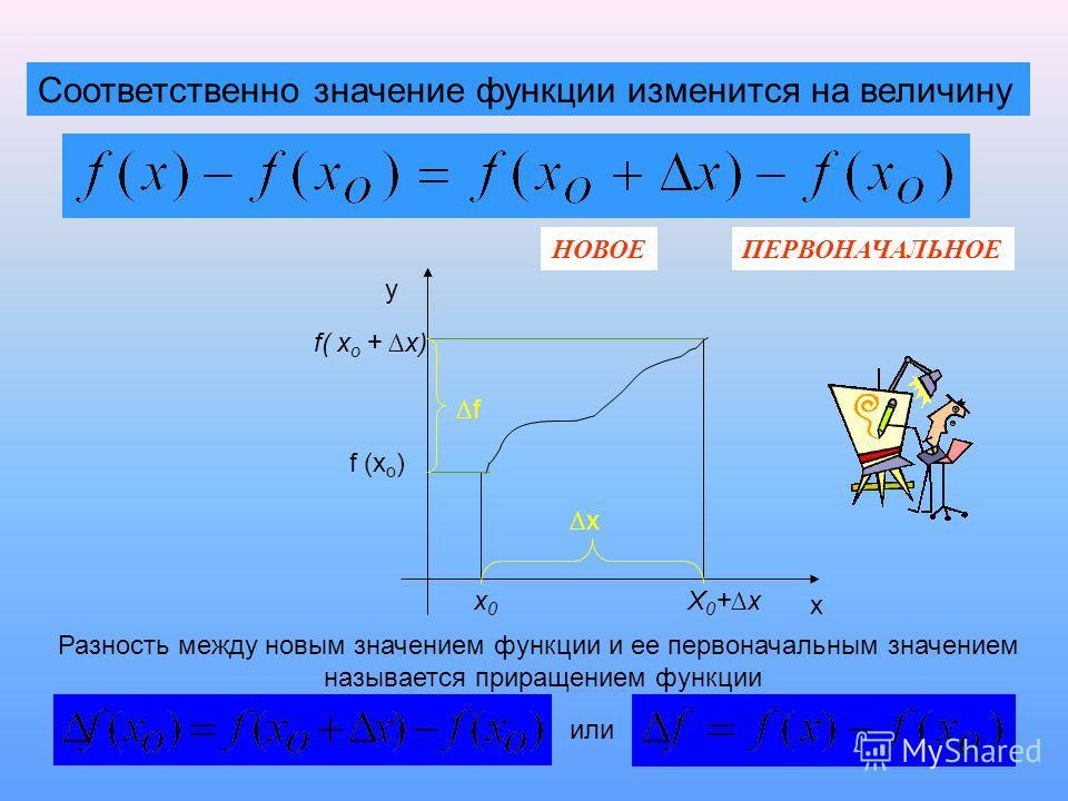 Соответственно значение функции изменится на величину х у х0х0 Х0+хХ0+х х f( x o + x) f (x o ) f Разность между новым значением функции и ее первоначальным значением называется приращением функции НОВОЕПЕРВОНАЧАЛЬНОЕ или