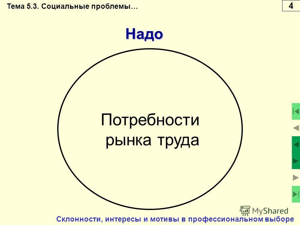 Тема 5.3. Социальные проблемы… Склонности, интересы и мотивы в профессиональном выборе 4 Надо Потребности рынка труда