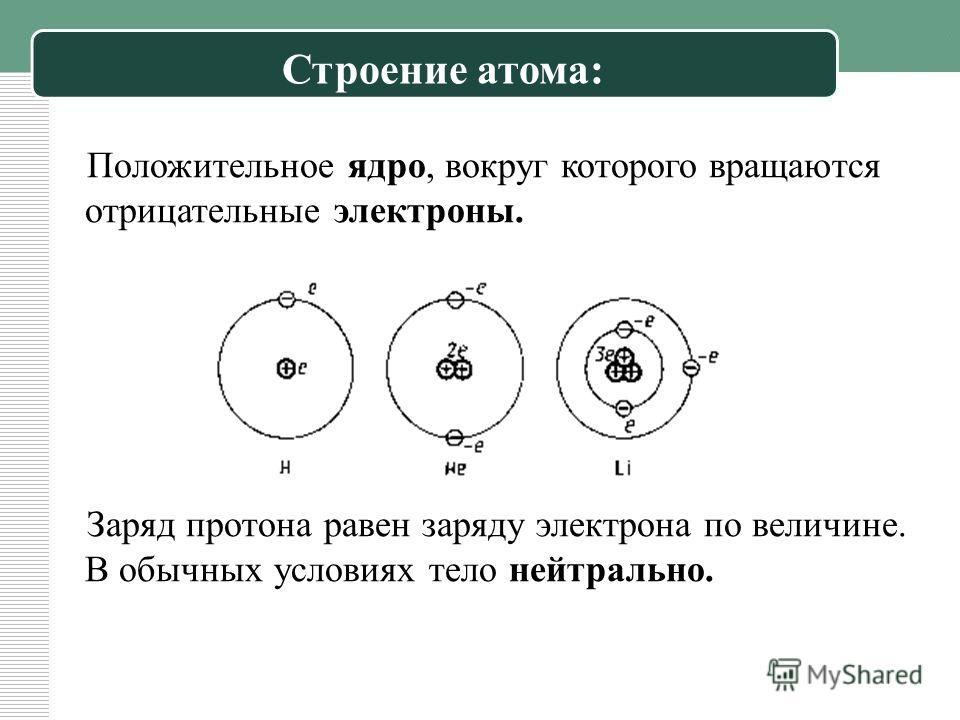 Положительное ядро, вокруг которого вращаются отрицательные электроны. Заряд протона равен заряду электрона по величине. В обычных условиях тело нейтрально. Строение атома: