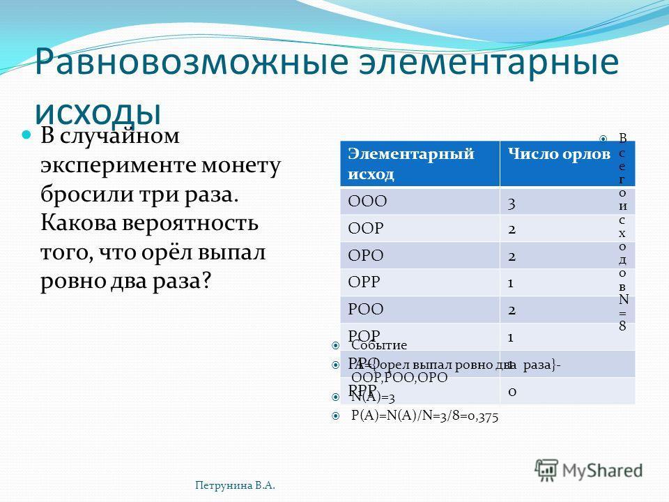 Равновозможные элементарные исходы В случайном эксперименте монету бросили три раза. Какова вероятность того, что орёл выпал ровно два раза? Элементарный исход Число орлов ООО3 ООР2 ОРО2 ОРР1 РОО2 РОР1 РРО1 РРР0 В с е г о и с х о д о в N = 8 Событие
