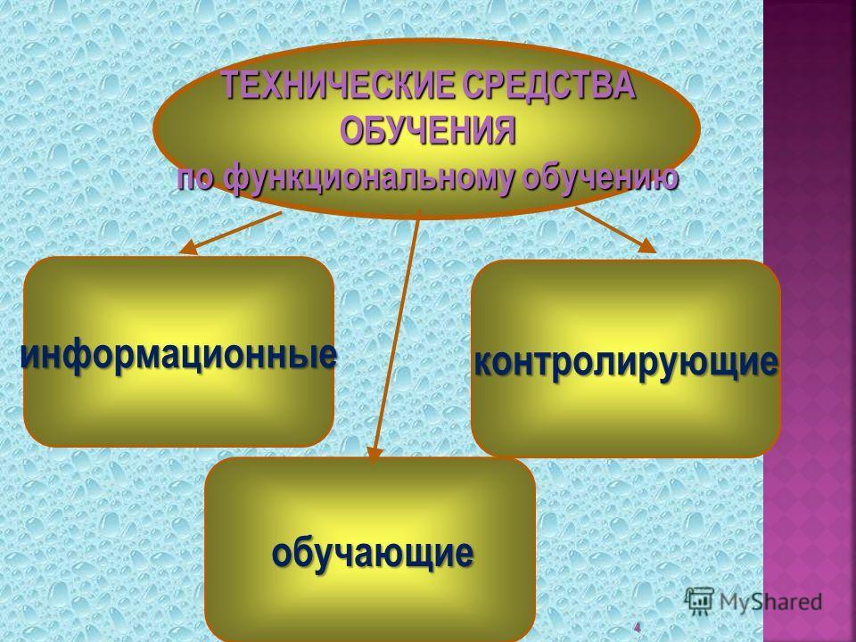 4 ТЕХНИЧЕСКИЕ СРЕДСТВА ОБУЧЕНИЯ ОБУЧЕНИЯ по функциональному обучению информационные контролирующие обучающие обучающие