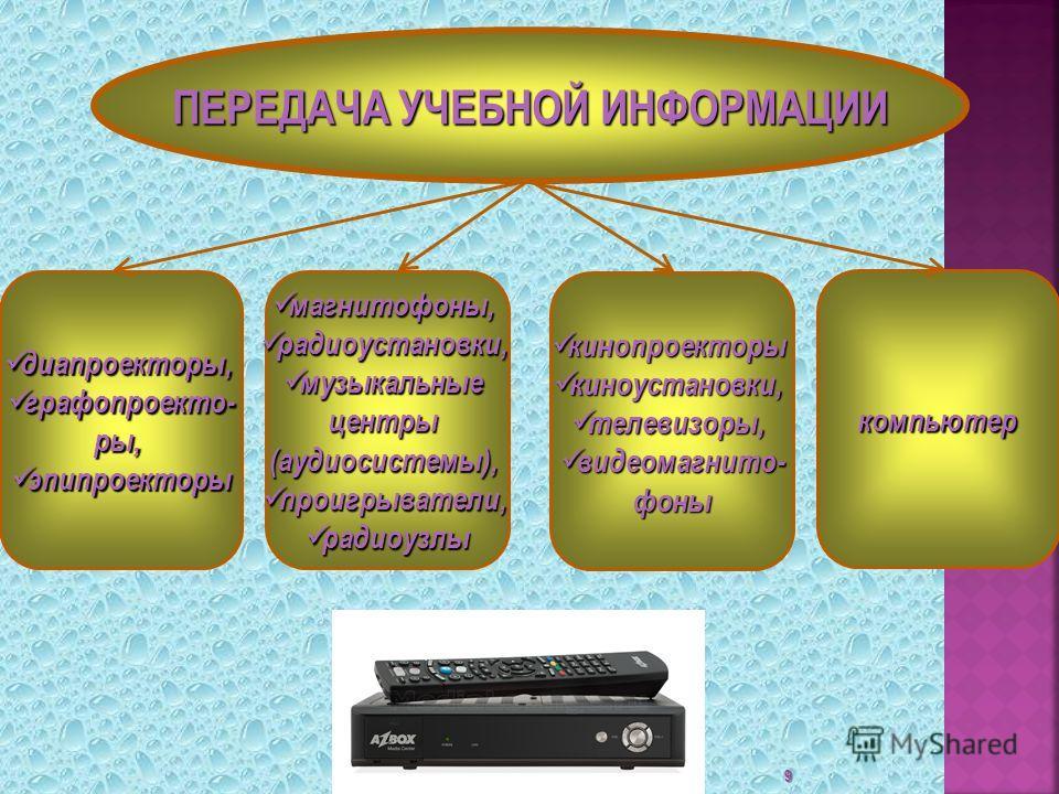 9 ПЕРЕДАЧА УЧЕБНОЙ ИНФОРМАЦИИ диапроекторы, диапроекторы, графопроекто- графопроекто-ры, эпипроекторы эпипроекторы магнитофоны, магнитофоны, радиоустановки, радиоустановки, музыкальные музыкальныецентры(аудиосистемы), проигрыватели, проигрыватели, ра