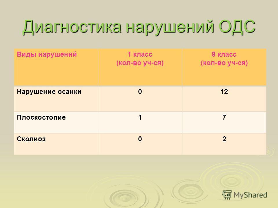 Диагностика нарушений ОДС Виды нарушений1 класс (кол-во уч-ся) 8 класс (кол-во уч-ся) Нарушение осанки012 Плоскостопие17 Сколиоз02