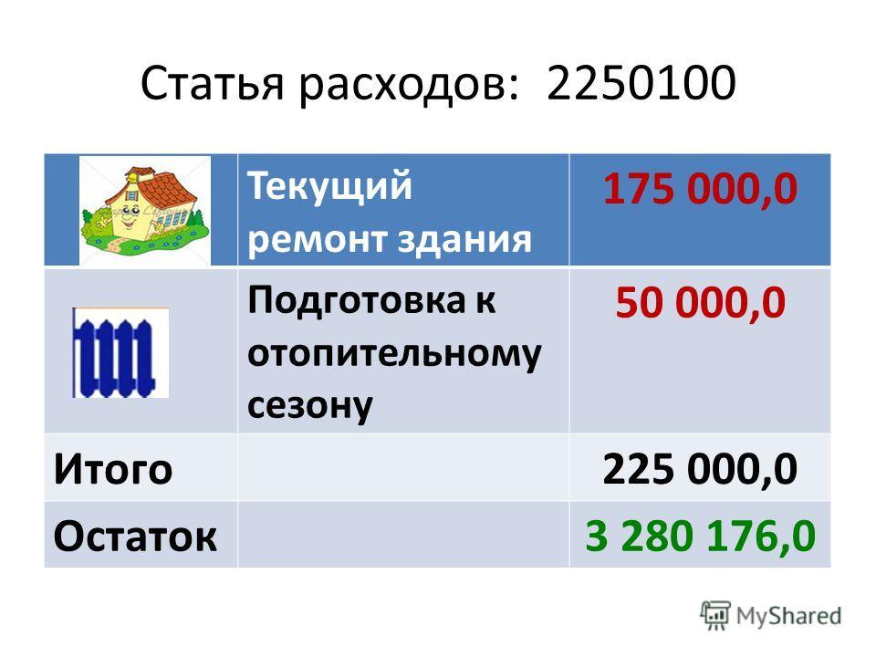 Статья расходов: 2250100 Текущий ремонт здания 175 000,0 Подготовка к отопительному сезону 50 000,0 Итого225 000,0 Остаток3 280 176,0