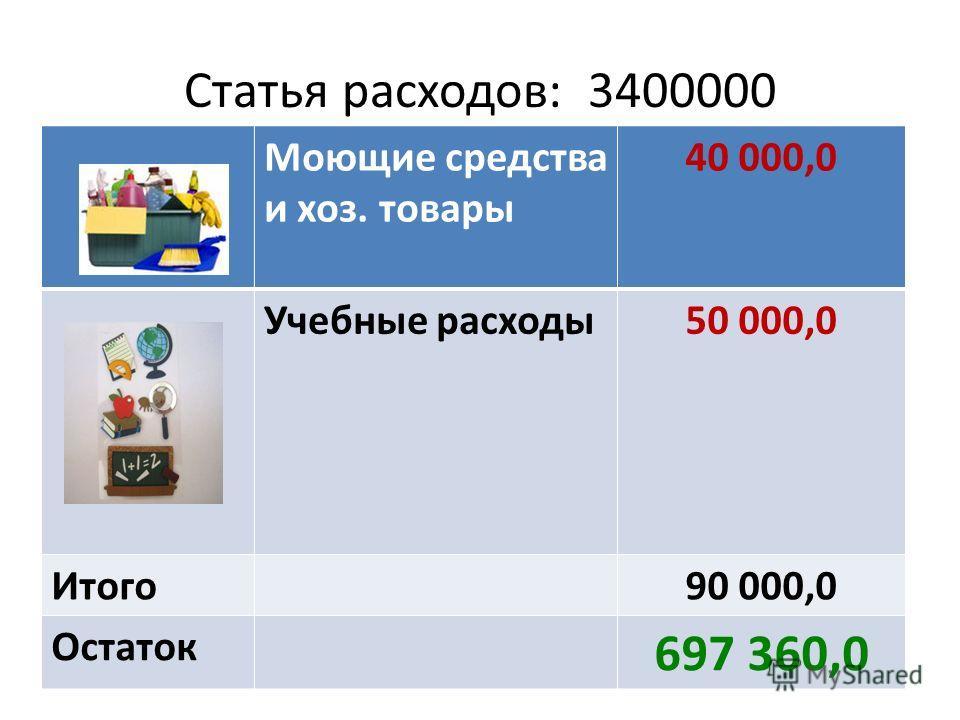 Моющие средства и хоз. товары 40 000,0 Учебные расходы50 000,0 Итого90 000,0 Остаток 697 360,0 Статья расходов: 3400000