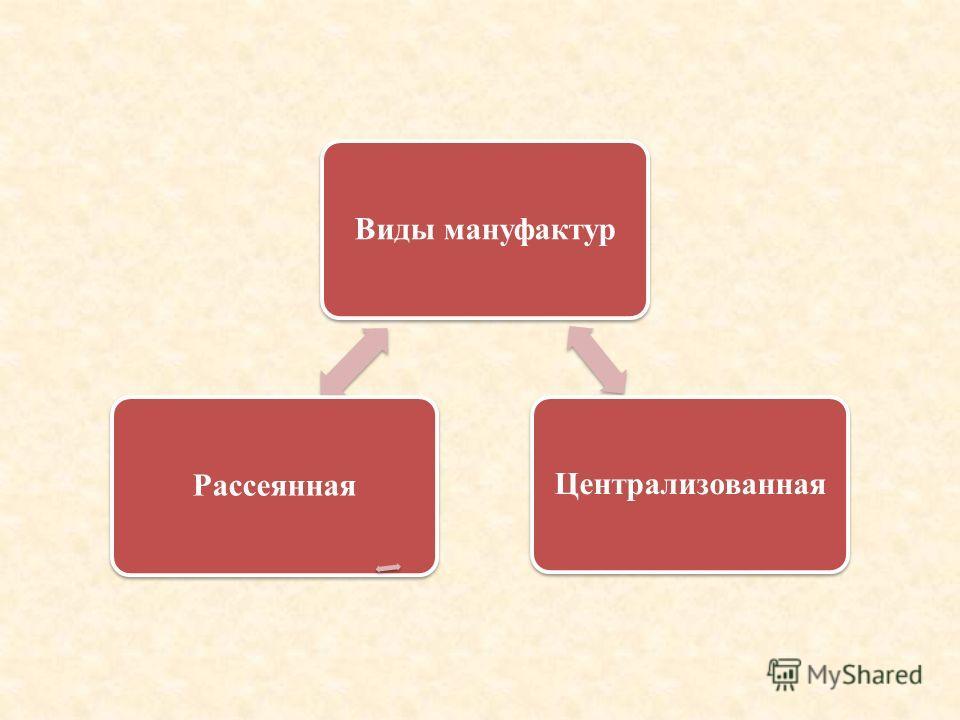Виды мануфактур Централизованная Рассеянная